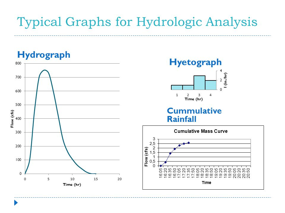 Typical Graphs for Hydrologic Analysis