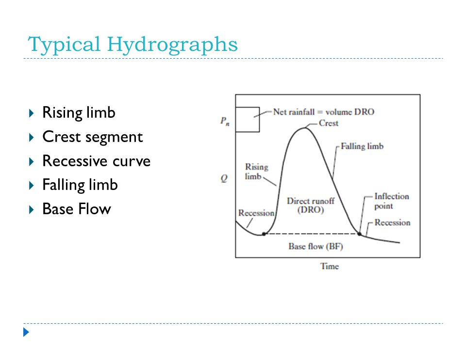 Typical Hydrographs Rising limb Crest segment Recessive curve