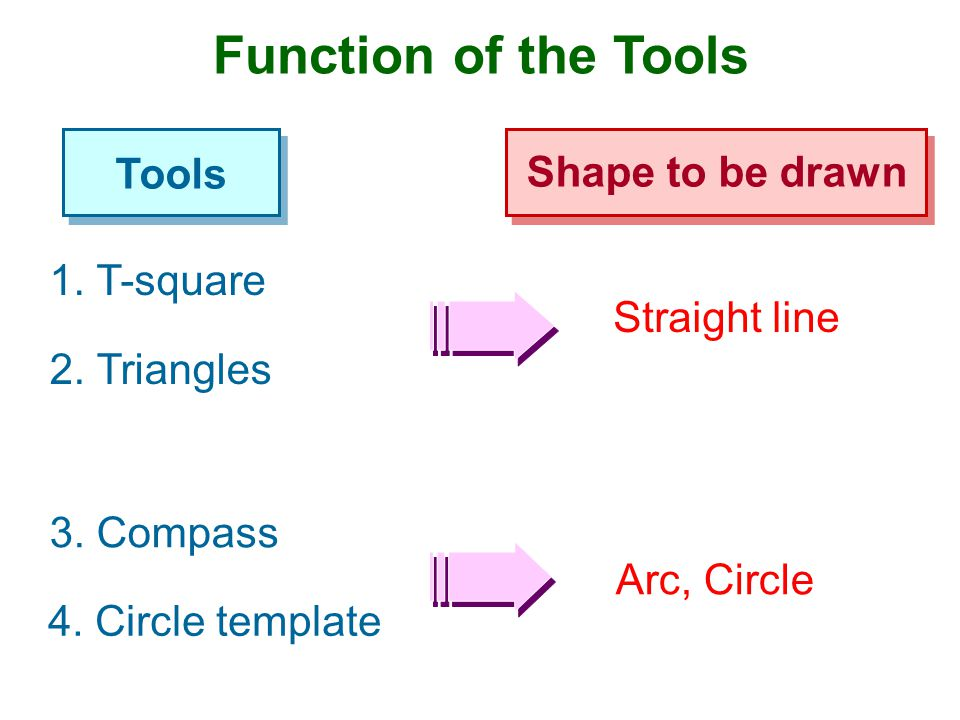 Function of the Tools Tools Shape to be drawn 1. T-square