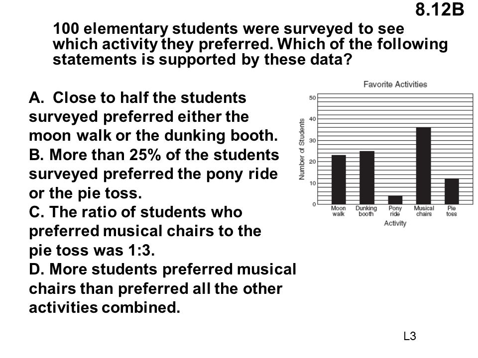 8.12B 100 elementary students were surveyed to see which activity they preferred. Which of the following statements is supported by these data