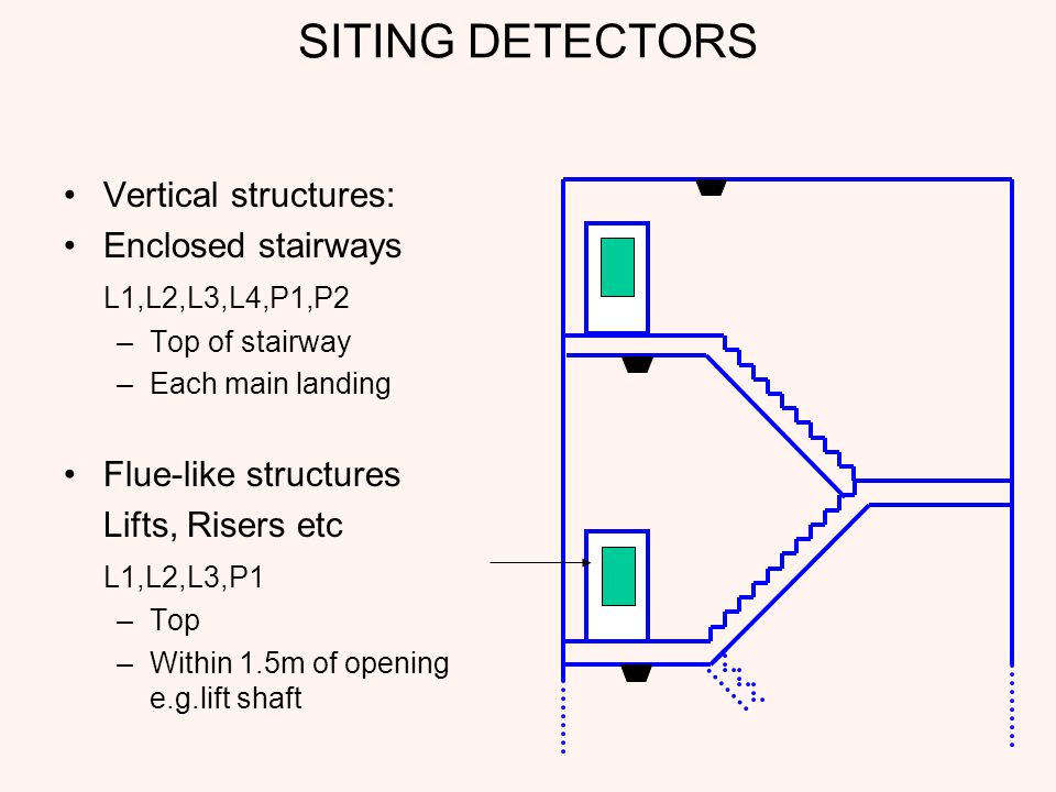SITING DETECTORS Vertical structures: Enclosed stairways