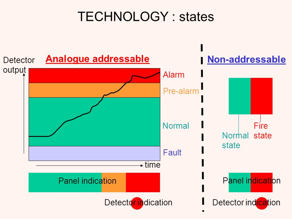 TECHNOLOGY : states Analogue addressable Non-addressable