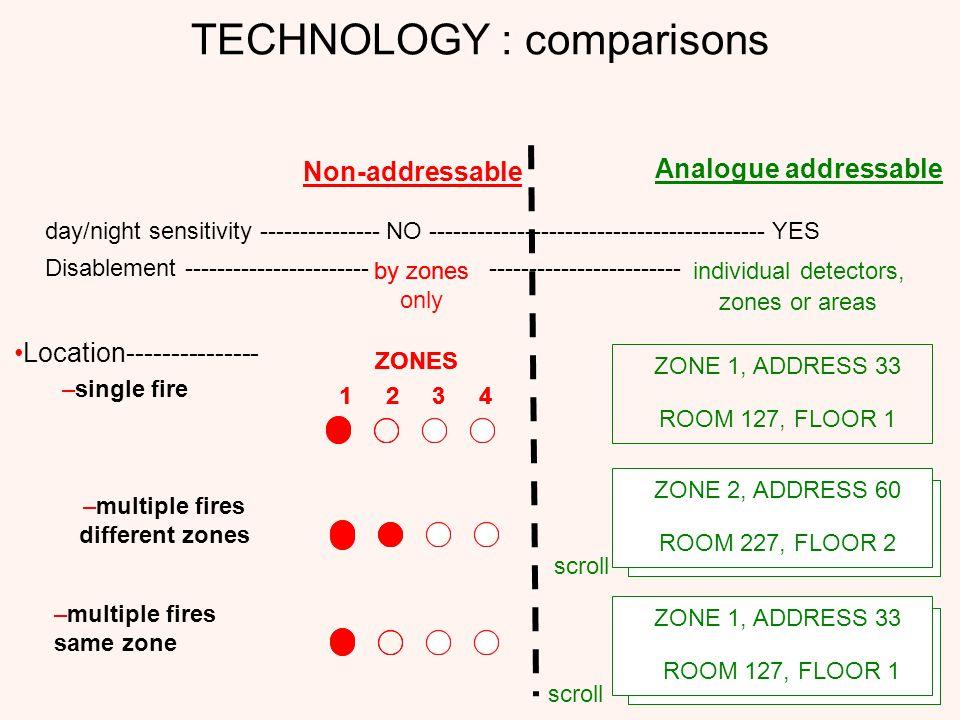TECHNOLOGY : comparisons