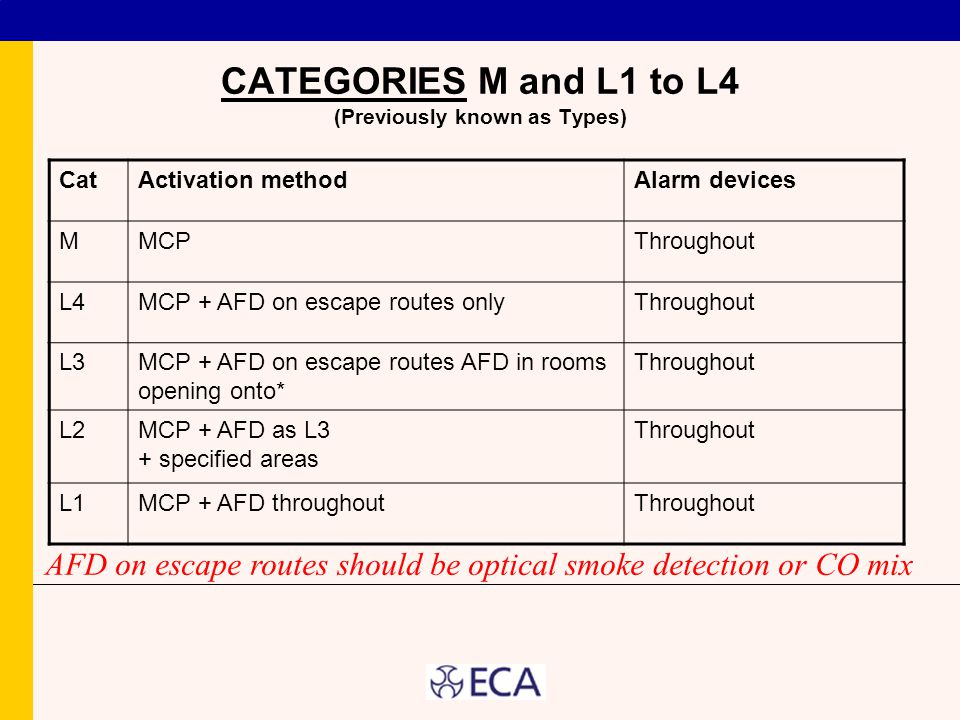 CATEGORIES M and L1 to L4 (Previously known as Types)