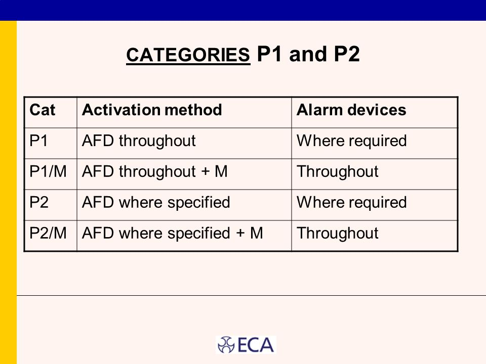 CATEGORIES P1 and P2 Cat Activation method Alarm devices P1