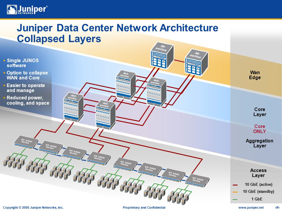 Juniper Data Center Network Architecture Collapsed Layers