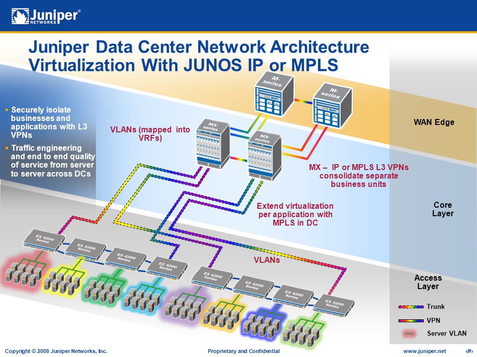 Juniper Data Center Network Architecture Virtualization With JUNOS IP or MPLS