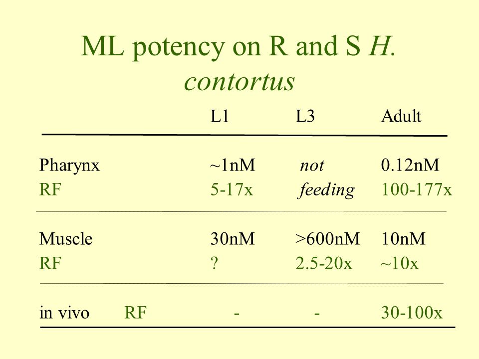 ML potency on R and S H. contortus