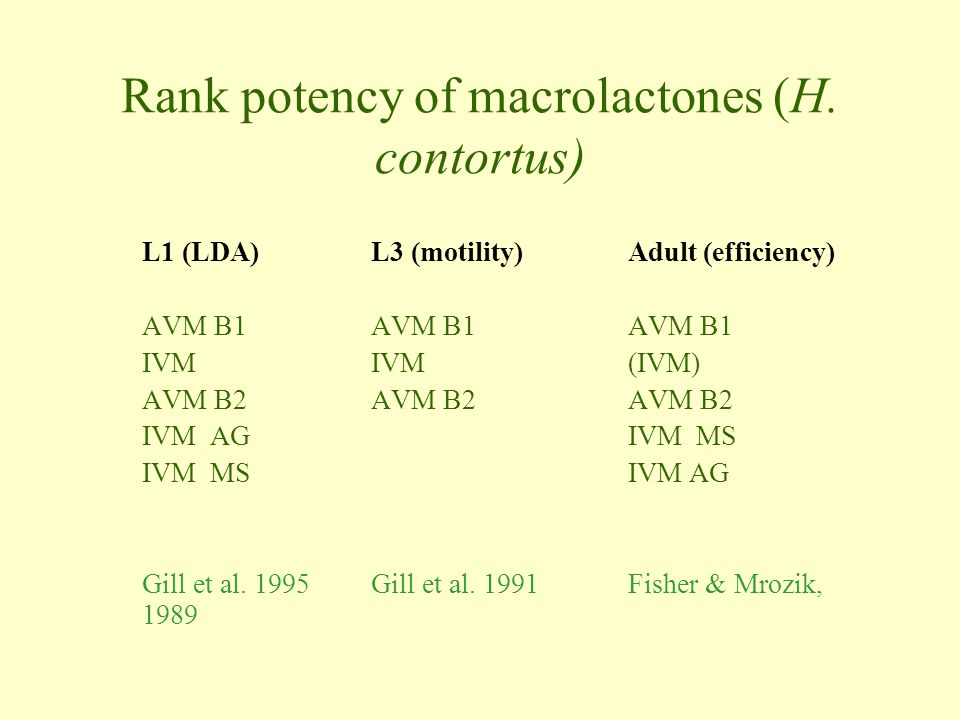 Rank potency of macrolactones (H. contortus)