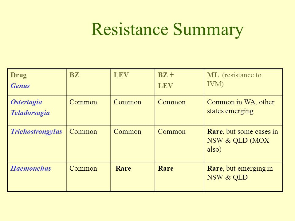 Resistance Summary Drug Genus BZ LEV BZ + ML (resistance to IVM)