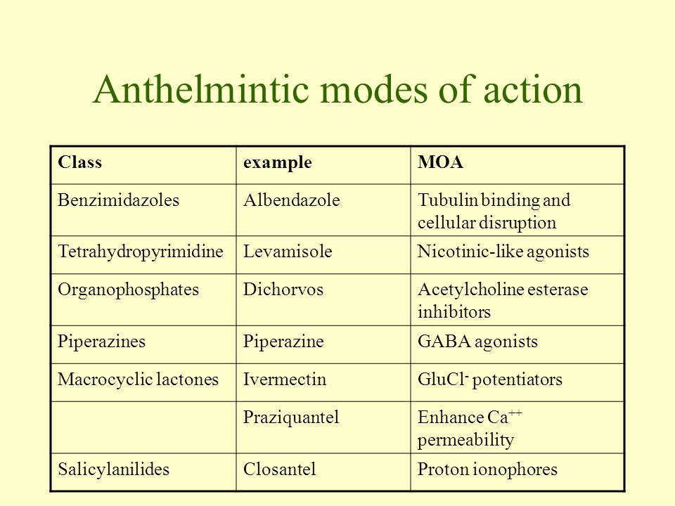 Anthelmintic modes of action