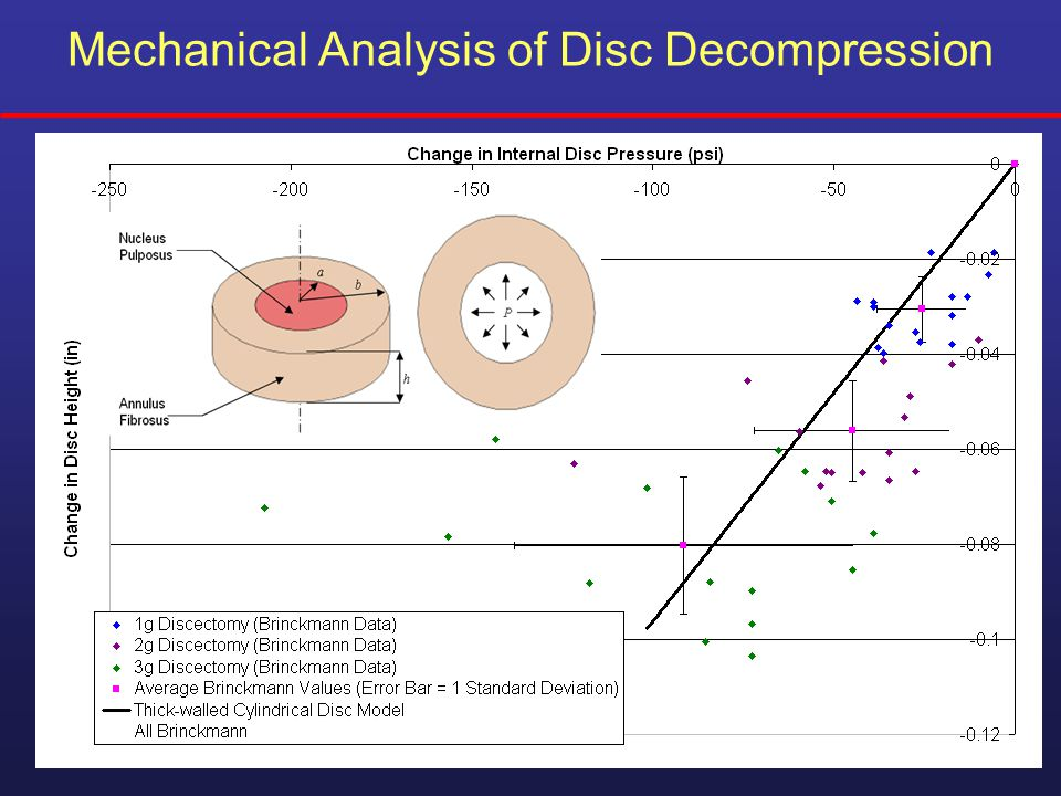 Mechanical Analysis of Disc Decompression