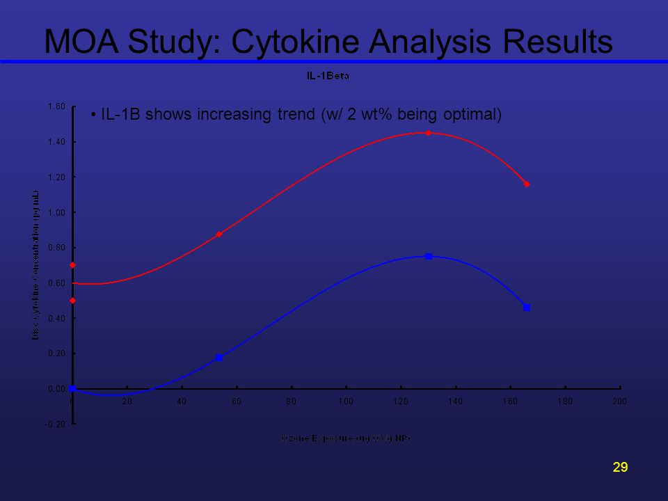 MOA Study: Cytokine Analysis Results