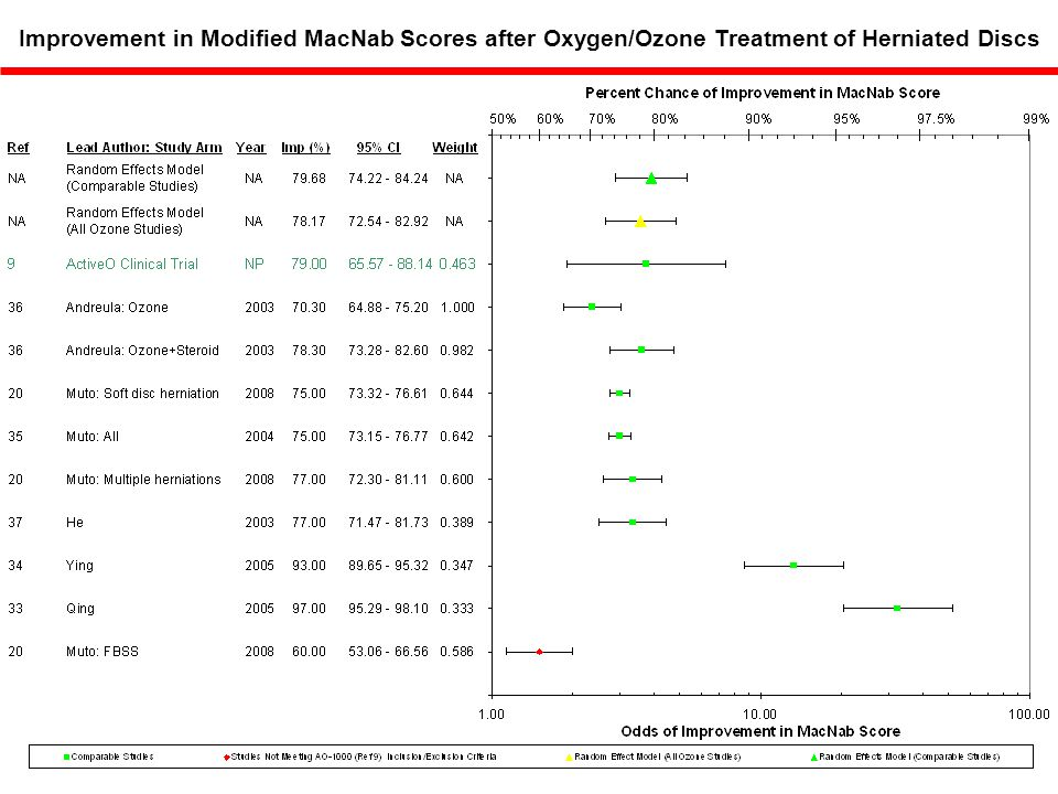 Improvement in Modified MacNab Scores after Oxygen/Ozone Treatment of Herniated Discs