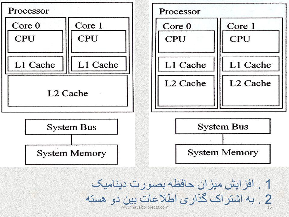 1. افزایش میزان حافظه بصورت دینامیک 2