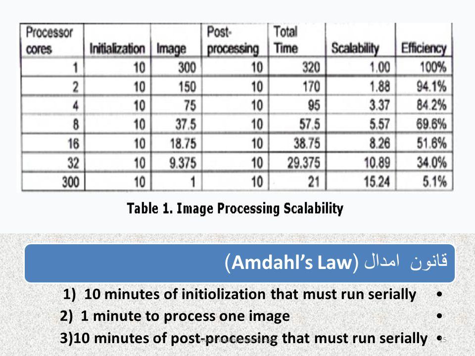 www.nayabprojects.com قانون امدال (Amdahl's Law)