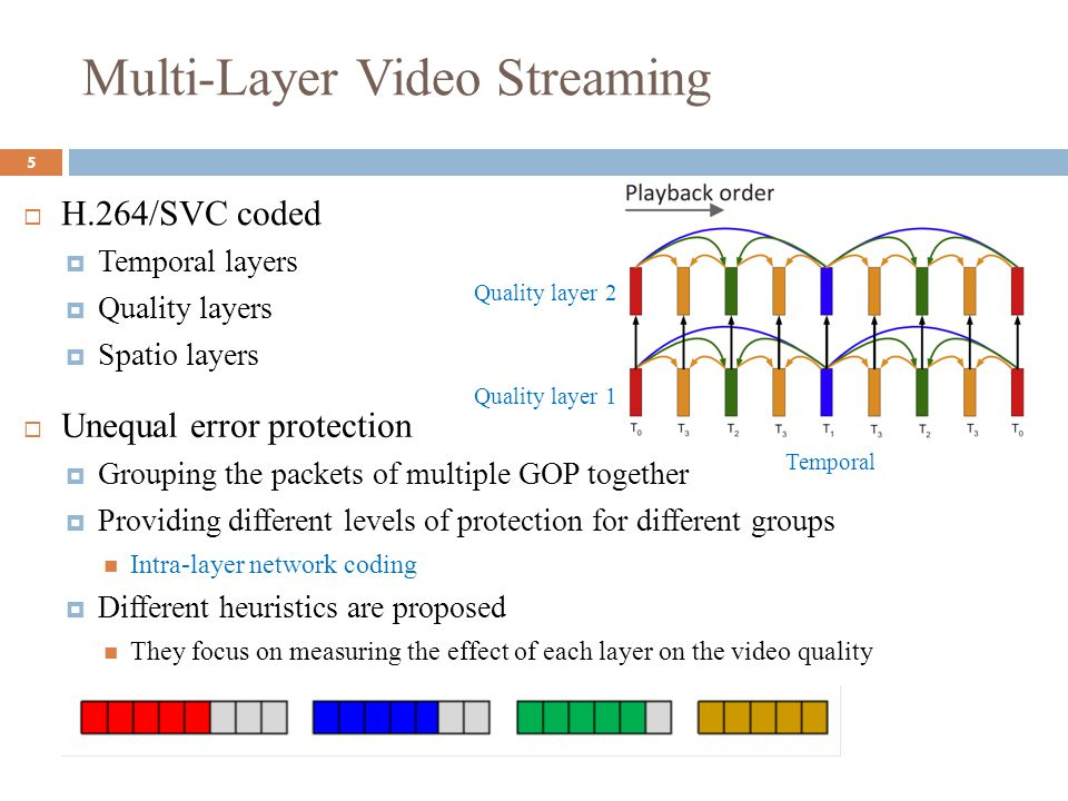 Multi-Layer Video Streaming