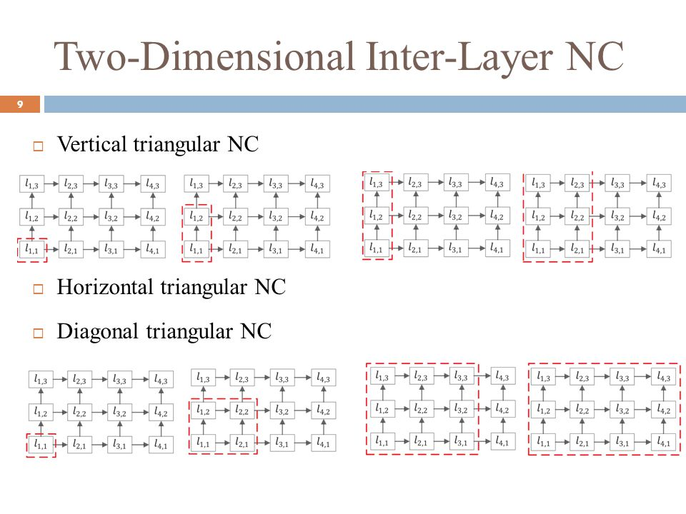 Two-Dimensional Inter-Layer NC