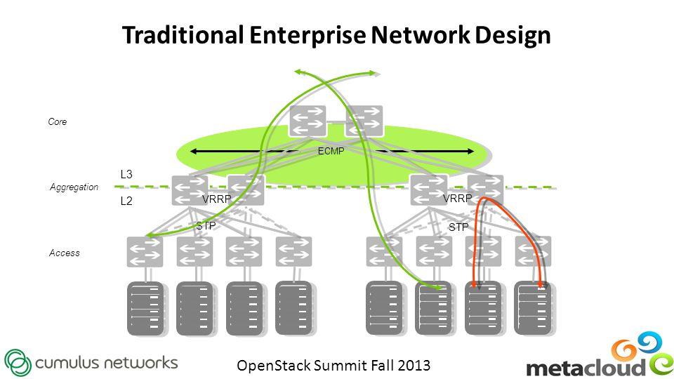 Traditional Enterprise Network Design