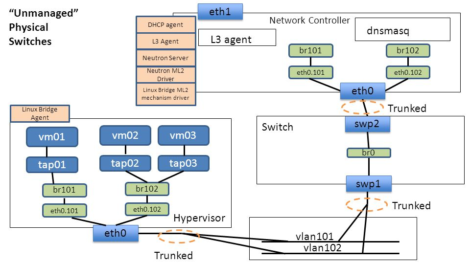Linux Bridge ML2 mechanism driver