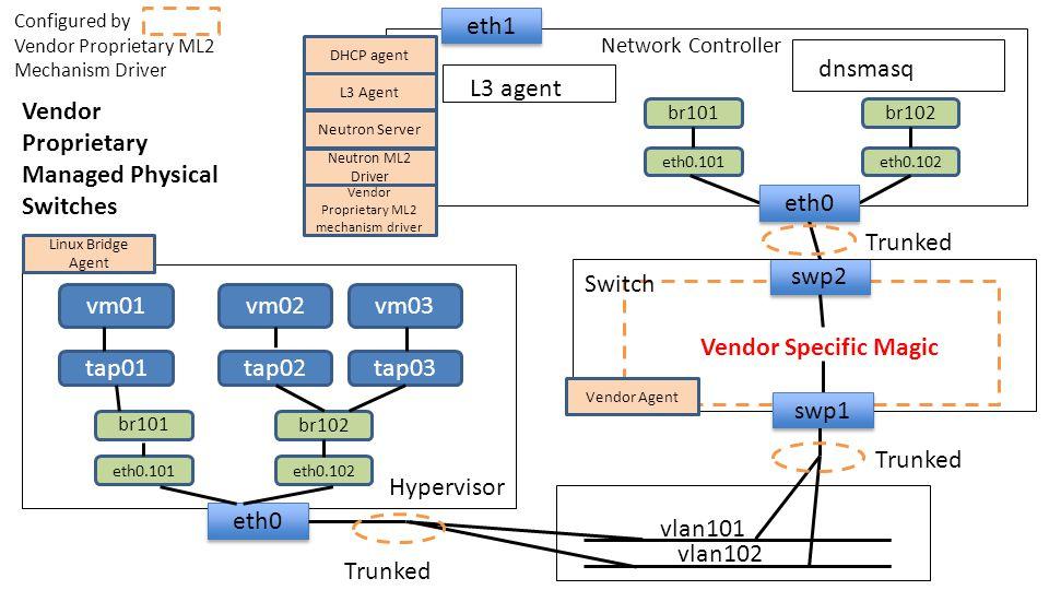 Vendor Proprietary ML2 mechanism driver