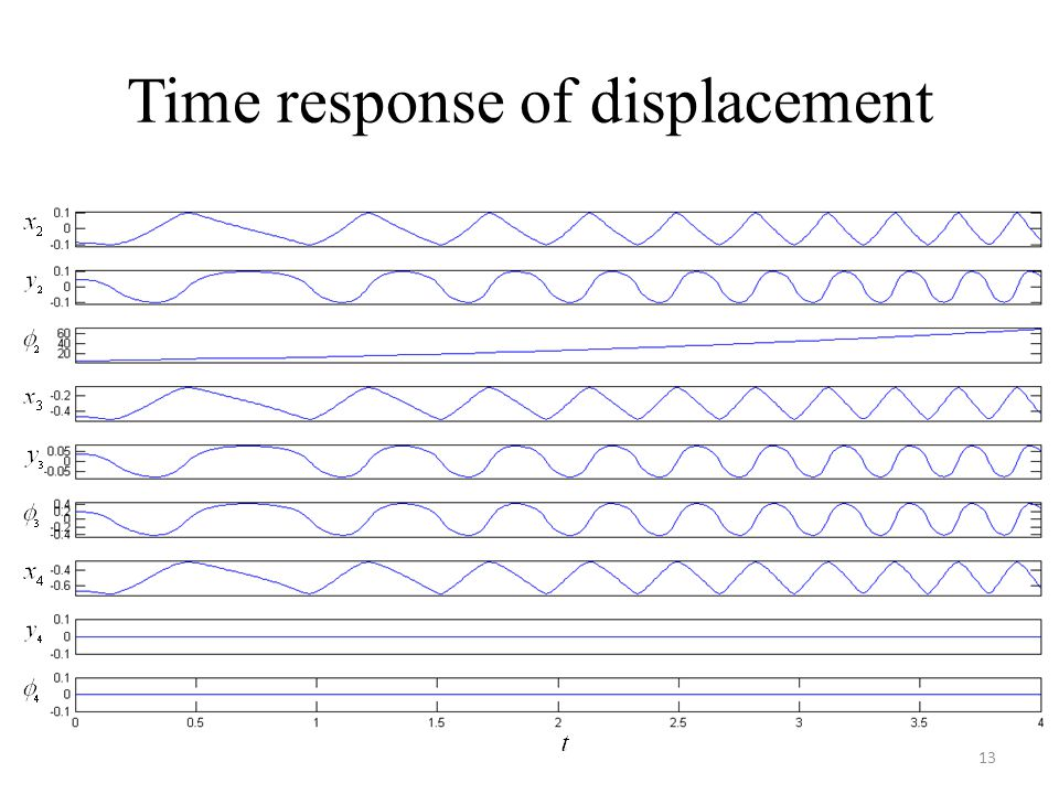 Time response of displacement