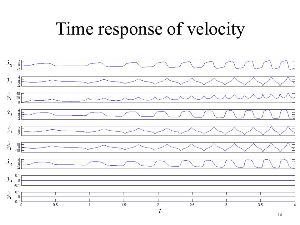 Time response of velocity
