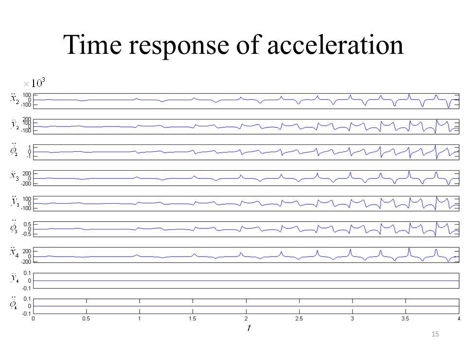 Time response of acceleration