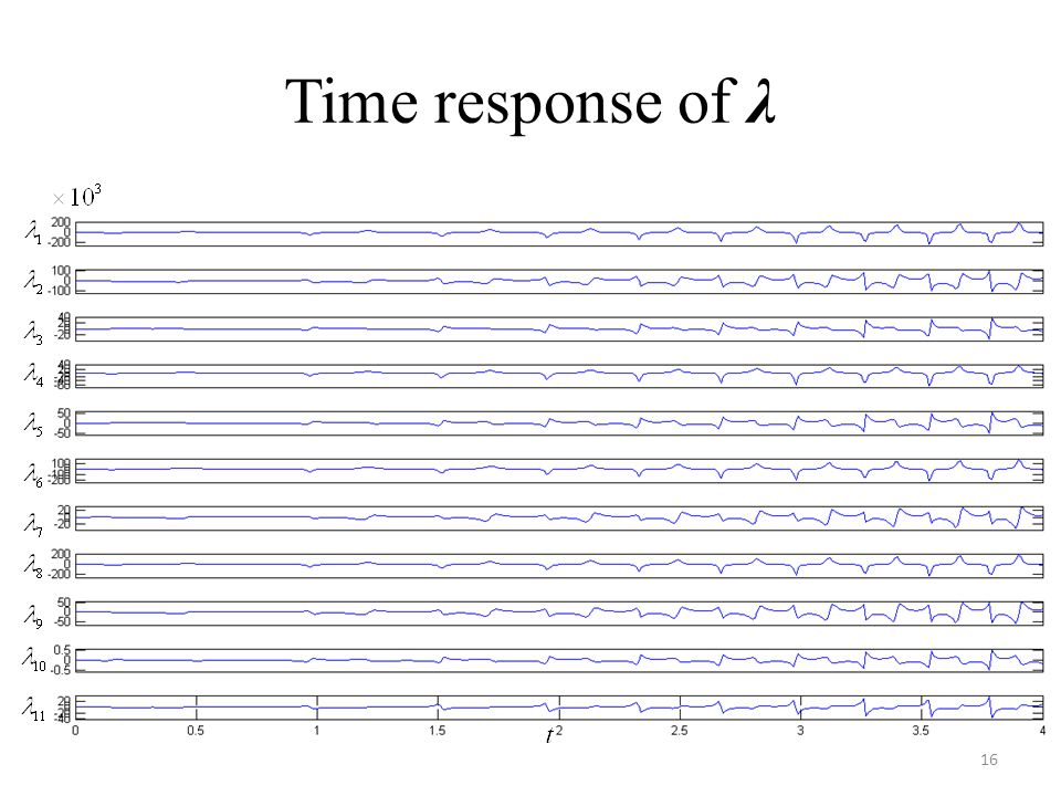 Time response of λ