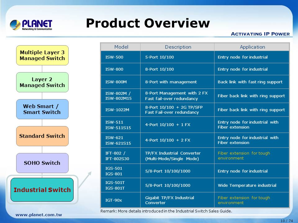 Product Overview Industrial Switch Multiple Layer 3 Layer 2