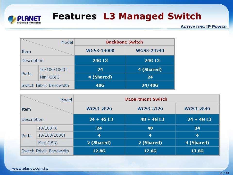 Features L3 Managed Switch