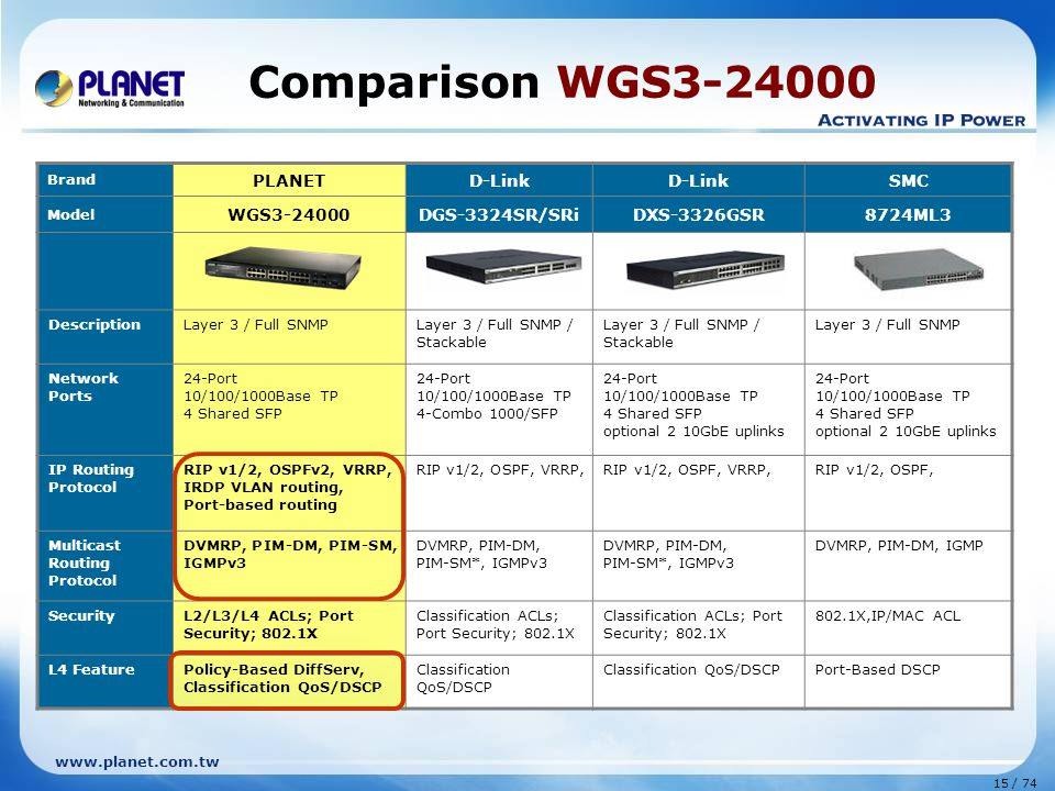 Comparison WGS3-24000 PLANET D-Link SMC WGS3-24000 DGS-3324SR/SRi