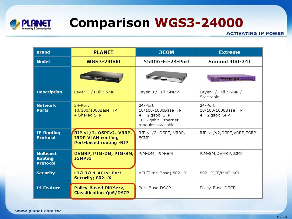 Comparison WGS3-24000 PLANET 3COM Extreme WGS3-24000 5500G-EI-24-Port