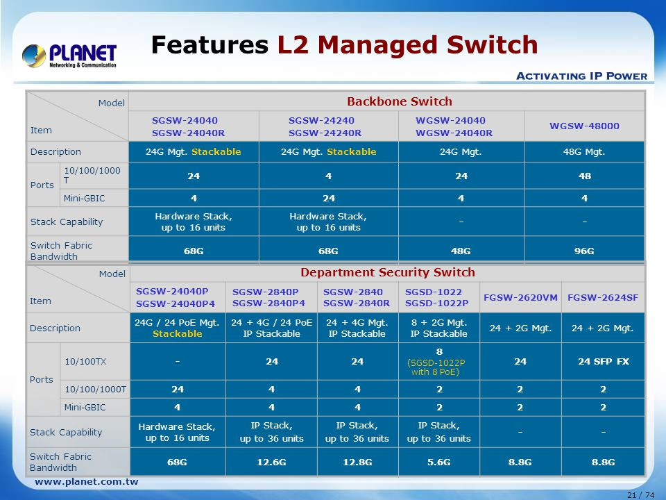 Features L2 Managed Switch