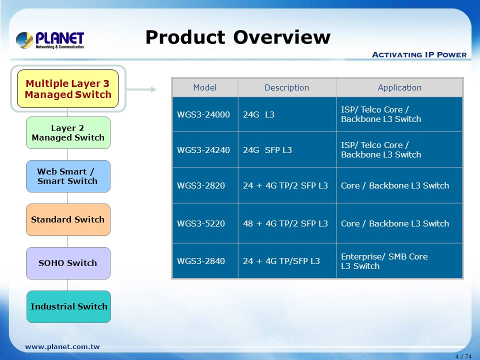 Product Overview Multiple Layer 3 Managed Switch Layer 2