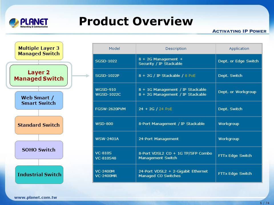 Product Overview Layer 2 Managed Switch Multiple Layer 3 Layer 2