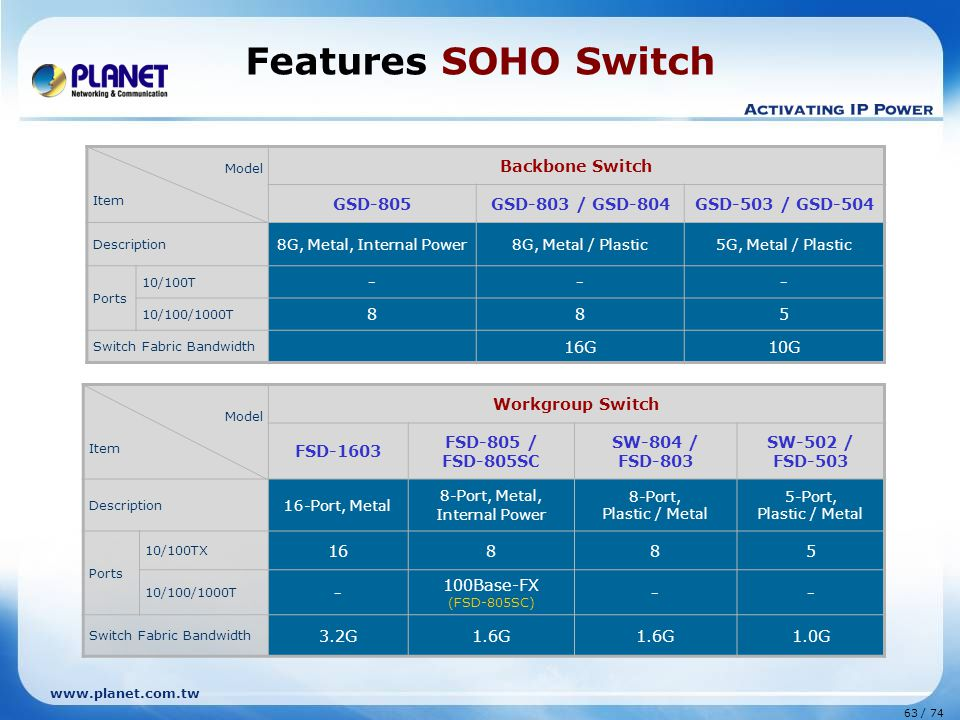 Features SOHO Switch Backbone Switch GSD-805 GSD-803 / GSD-804
