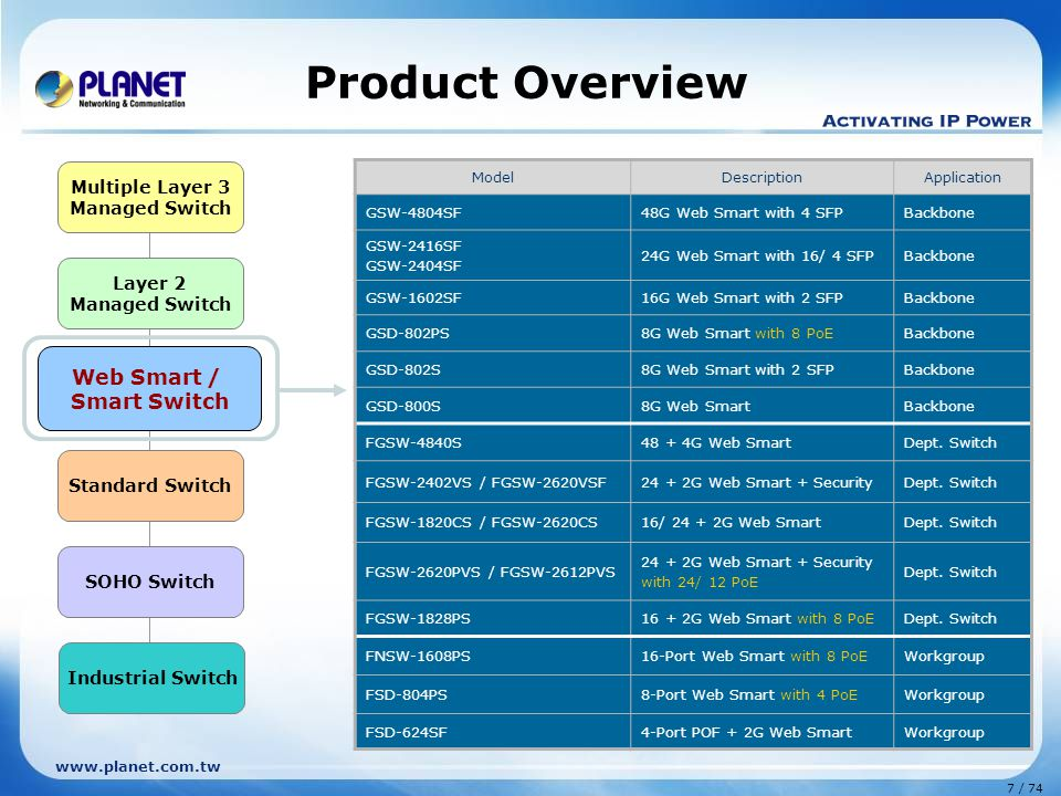 Product Overview Web Smart / Smart Switch Multiple Layer 3 Layer 2