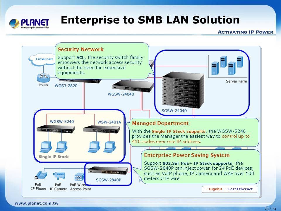 Enterprise to SMB LAN Solution