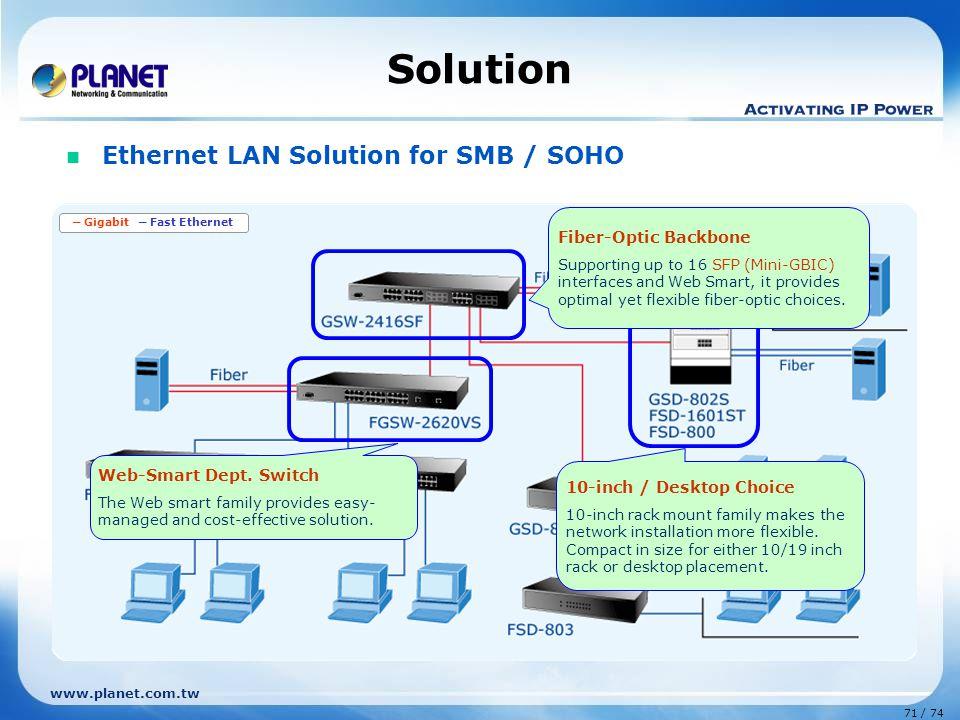 ─ Gigabit ─ Fast Ethernet
