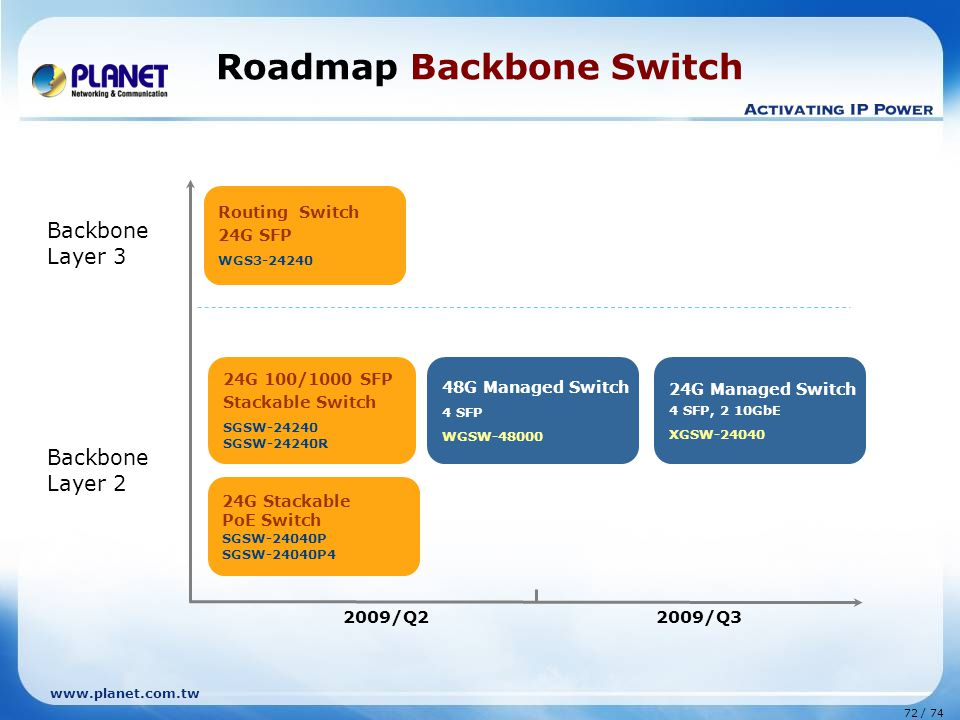 Roadmap Backbone Switch