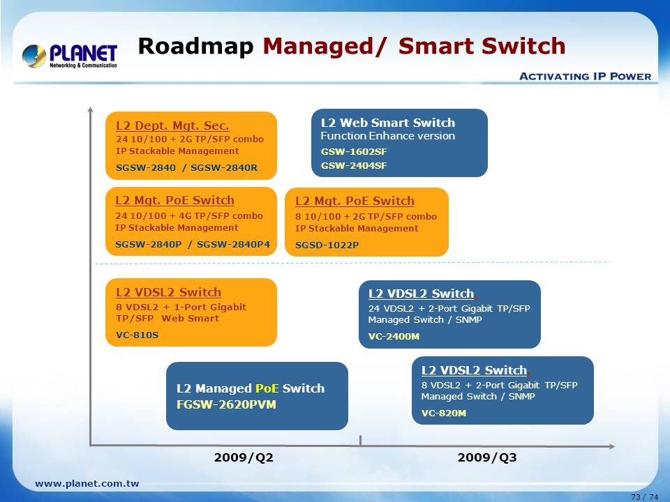 Roadmap Managed/ Smart Switch