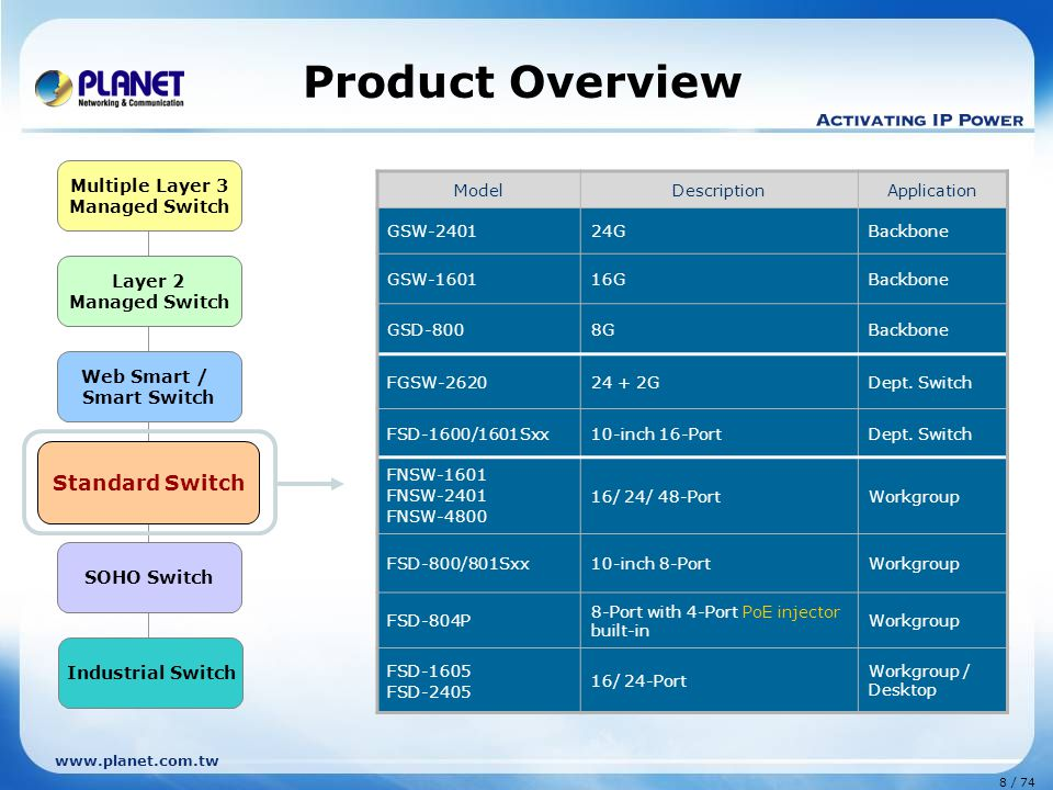 Product Overview Standard Switch Multiple Layer 3 Layer 2