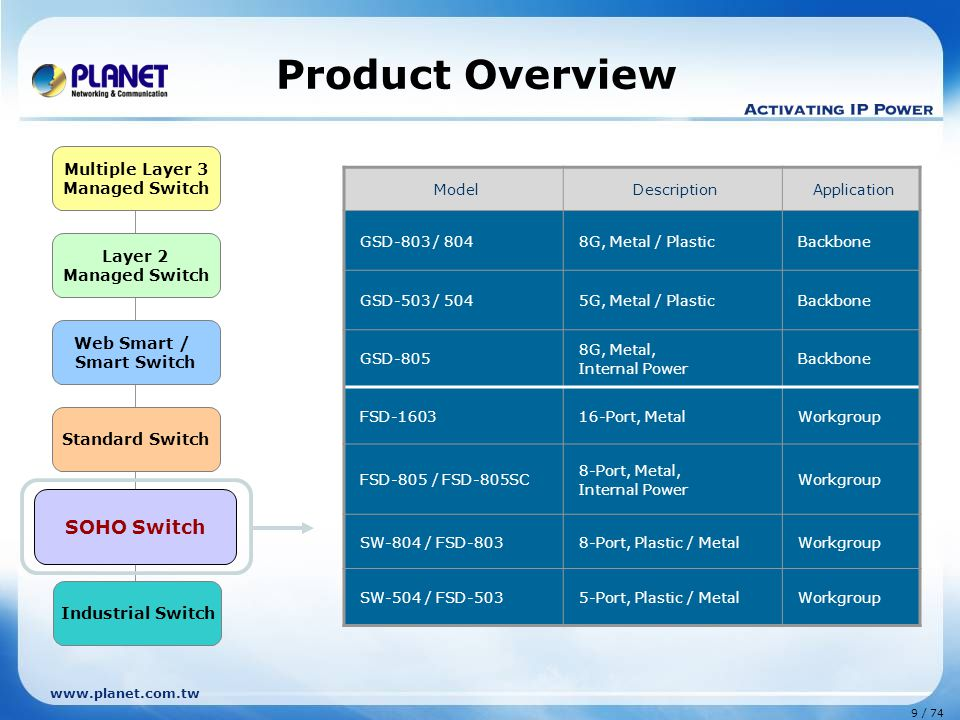 Product Overview SOHO Switch Multiple Layer 3 Layer 2 Managed Switch