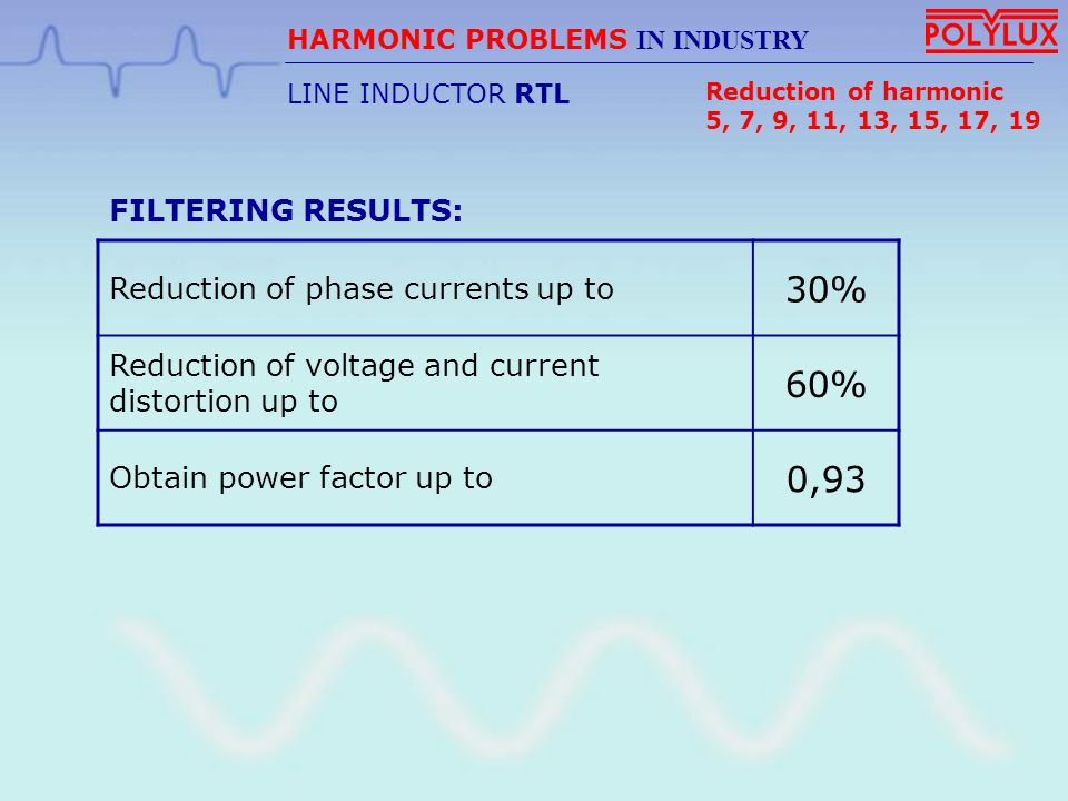 30% 60% 0,93 Reduction of phase currents up to