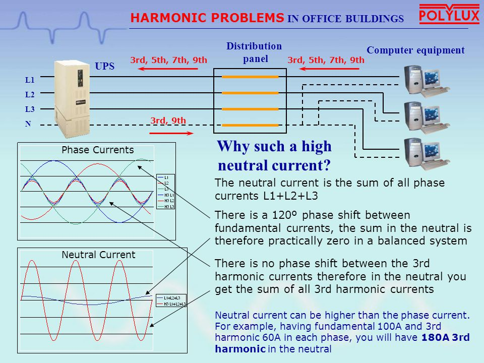 Why such a high neutral current