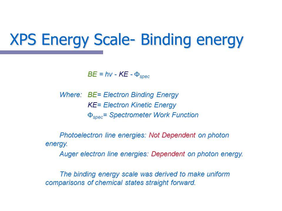XPS Energy Scale- Binding energy
