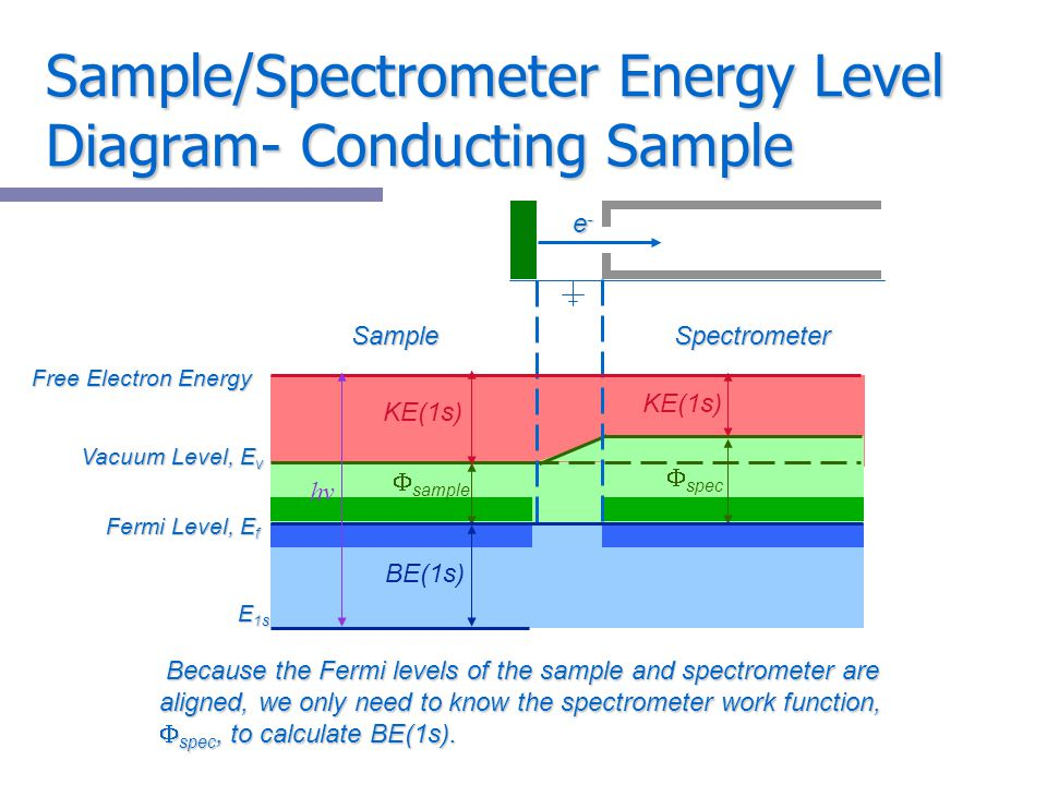 Sample/Spectrometer Energy Level Diagram- Conducting Sample