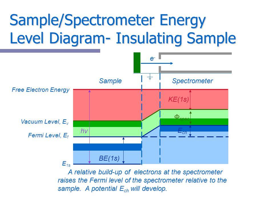 Sample/Spectrometer Energy Level Diagram- Insulating Sample