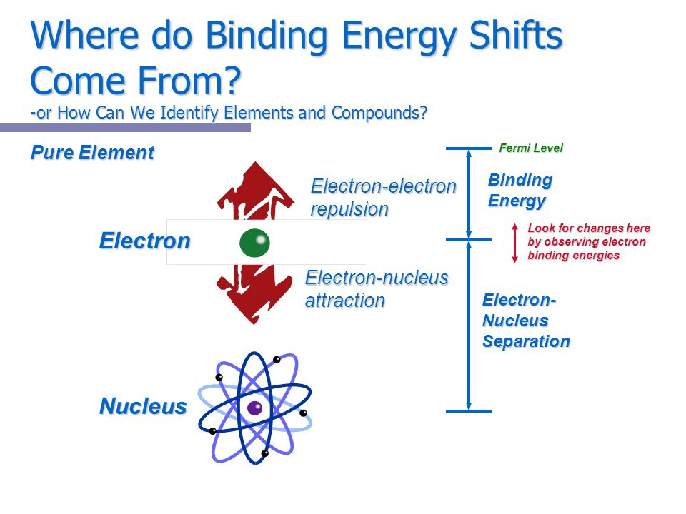 Where do Binding Energy Shifts Come From